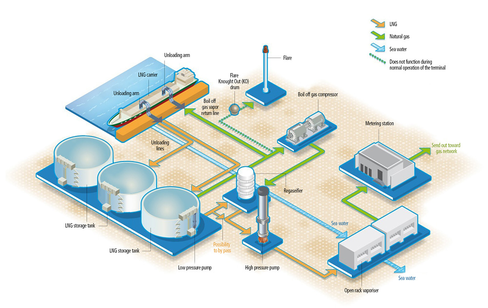Oil And Gas Supply Trading Process moreover Gp Al Mutaz Lng Fig X together with Storage Tanks additionally Pid Typical Arrangement For Phase Separator Vessels as well Power Dunkerque Lng Schema Terminal Va. on natural gas processing diagram